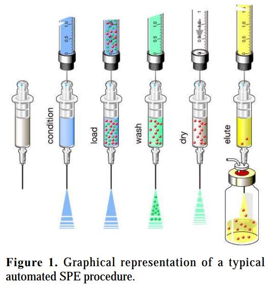 Phương pháp  (SPE) -LC-MS / MS tách pha rắn tự động để xác định Acrylamide trong các mẫu cà phê đã được pha