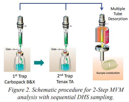 Phương pháp Đa Bước (Multi-Volatile) 2 bước (2-bước MVM) để Xác định Hợp chất Aroma trong Bánh mì