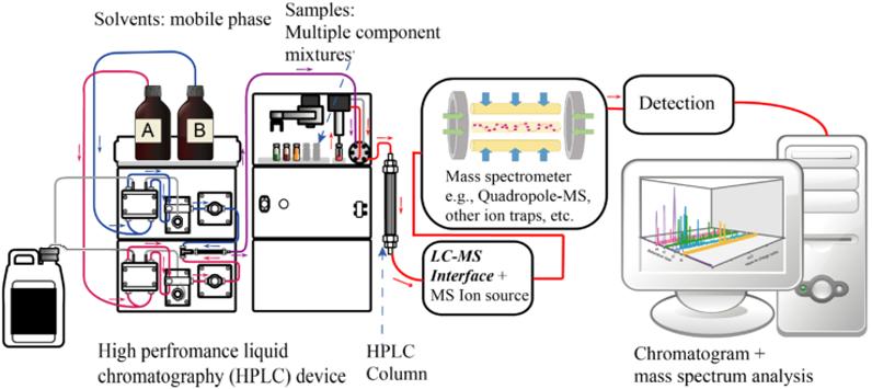 Phương pháp sắc ký lỏng khối phổ LCMS?